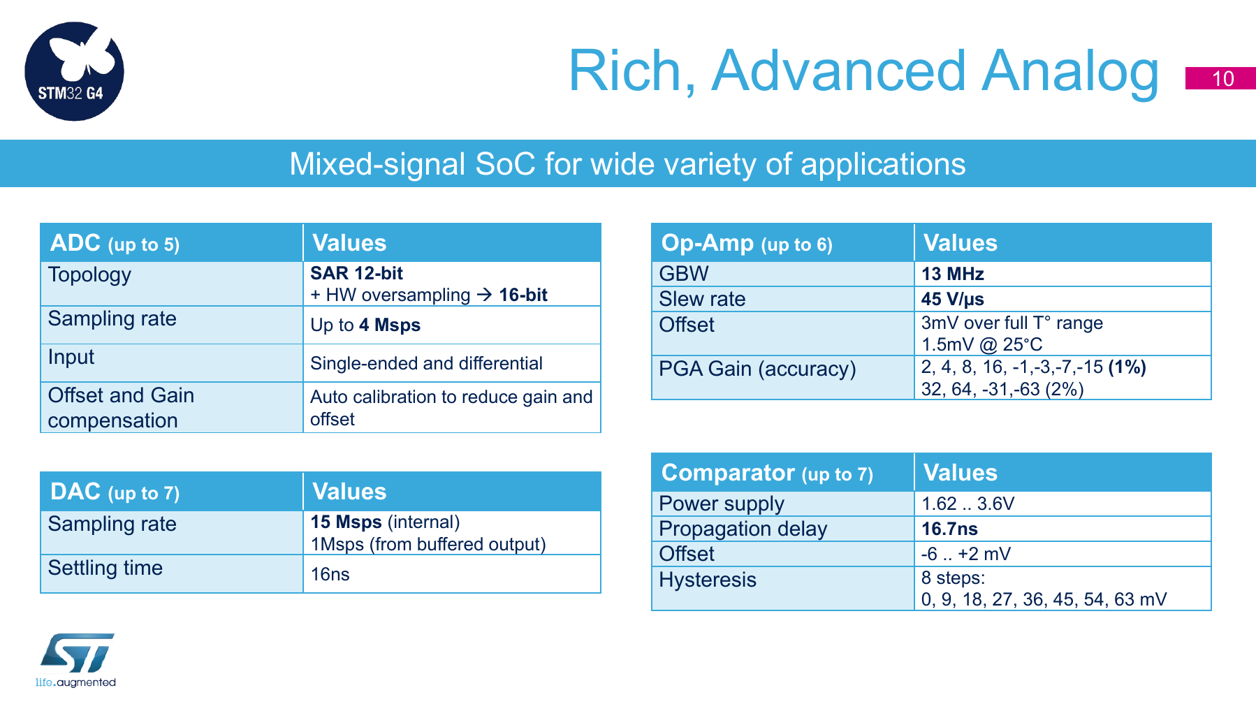 Microcontrollers_STM32G4_series_product_overview.pdf, Seite 10